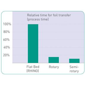 Flat bed processing provides 7 times higher contact time for foil transfer from carrier tape to substrate compared to rotary systems